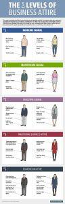 5 niveles de ambientes de trabajo