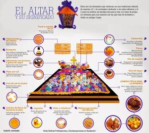 Significado de cada objeto del altar de muertos